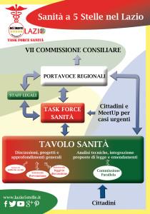 tavolo sanita M5S Lazio 2015