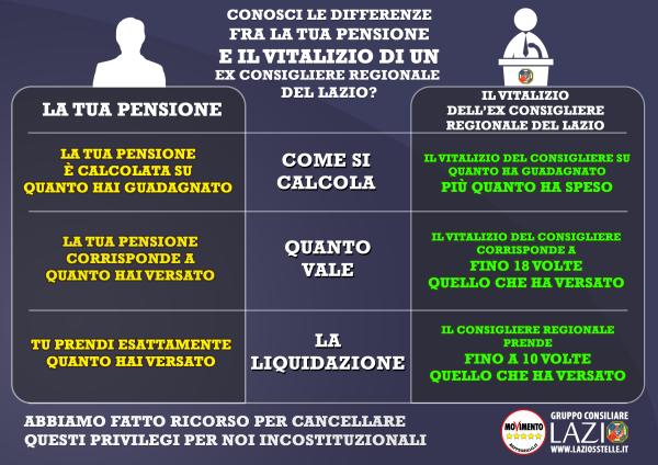 Vitalizi, Corrado: Bene TAR, andiamo avanti per incostituzionalità